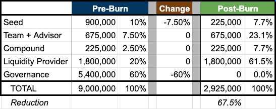 Cream Finance to Burn 67.5% of CREAM Token Supply Tomorrow, Sept 20th 2