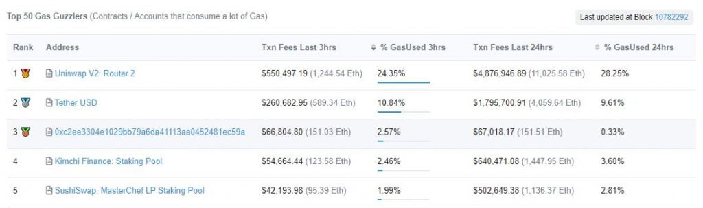 Ethereum (ETH) Miners are Earning $800k Per Hr, Up from $500k 17