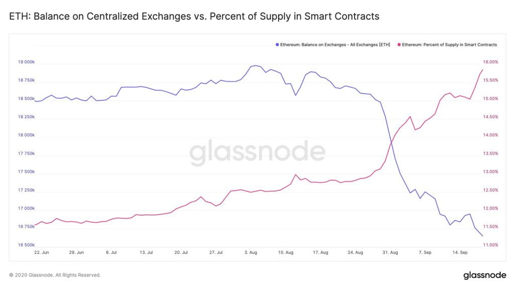 Ethereum Investors Continue Moving ETH out of Exchanges and into Defi 16