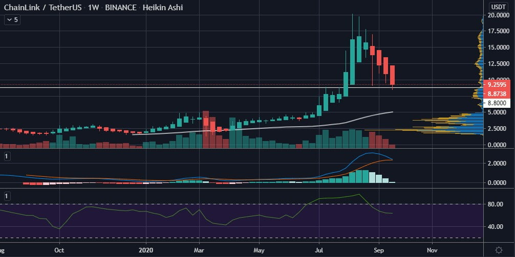 ChainLink (LINK) Daily Active Addresses Hint of a Bullish Divergence 17