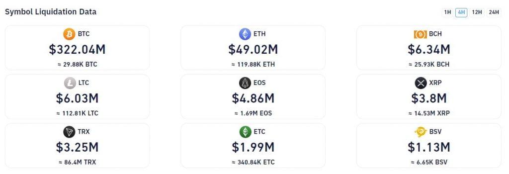 Bitcoin (BTC) zou op een Pad kunnen zijn om een CME-Gat bij $9.700 17