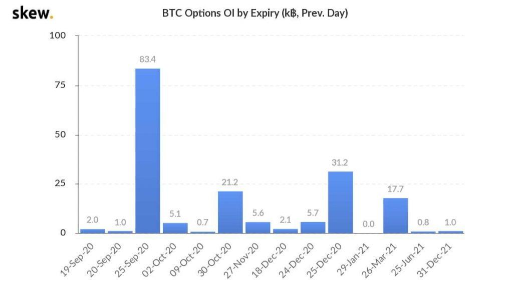 Over 83k Bitcoin (BTC) Options Expire Friday, Sept. 25th 17