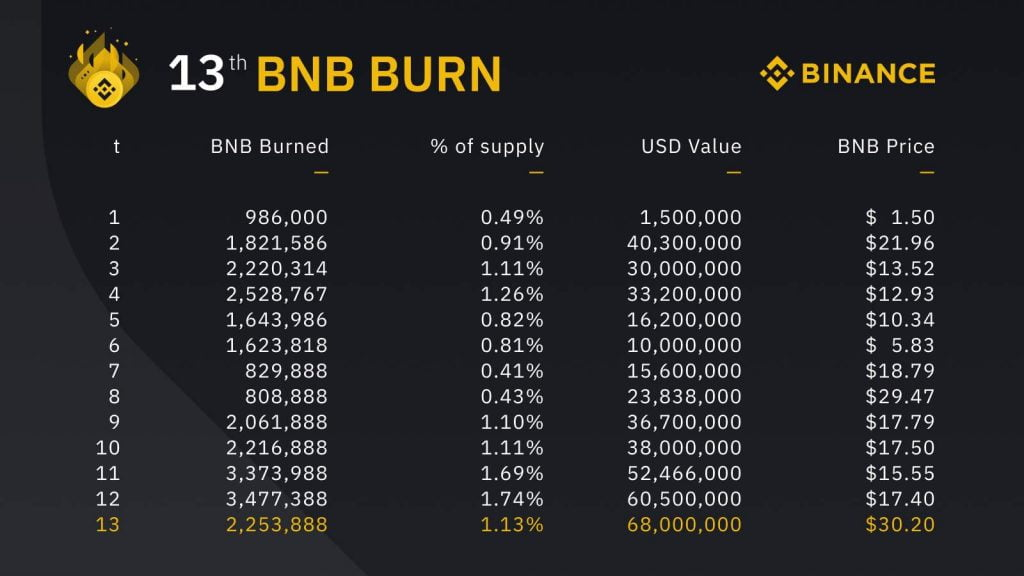 Binance Removes from Circulation BNB Worth $68M in Latest Coin Burn 3
