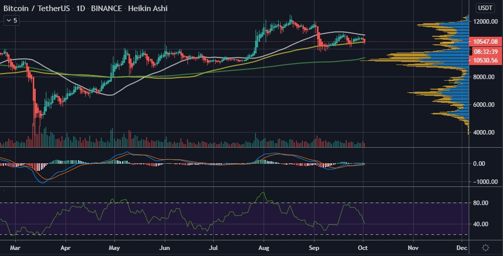 Bitcoin (BTC) Rests on the 100-Day MA on Trump's Positive COVID19 Test 17