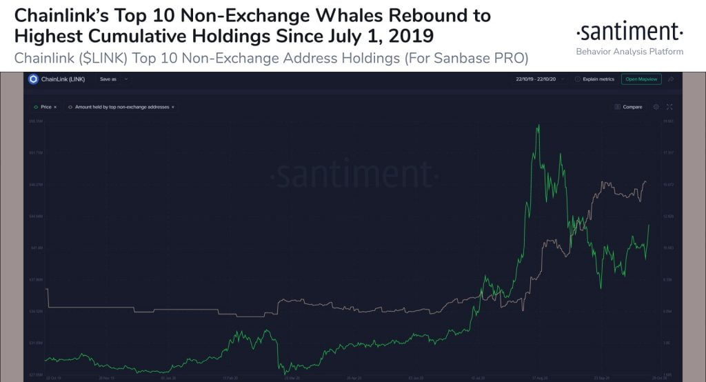 ChainLink Whales Now Hold 648.6M LINK in Non-Exchange Wallets 16