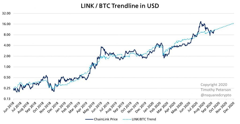 ChainLink Investors are Cautiously Optimistic as LINK trades Above $10 12