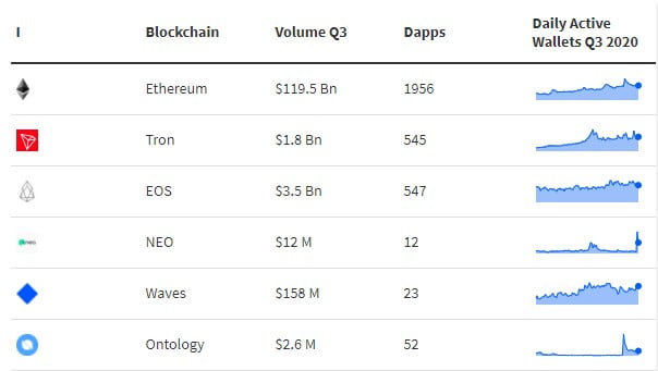 Ethereum's (ETH) Transaction Volume Grew By $109 Billion in Q3, 2020 12