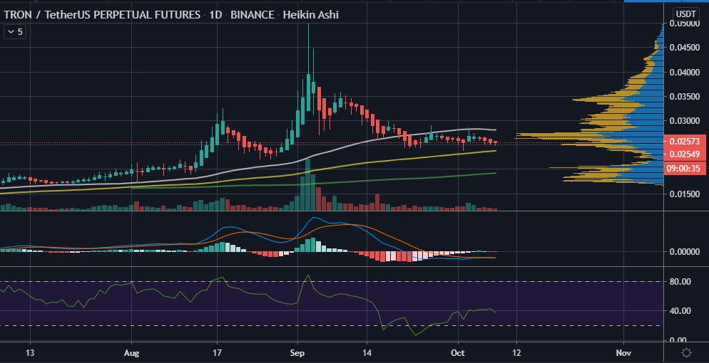 Report: Tron (TRX) Needs to Start Moving Soon or Become a Sinking Ship 17
