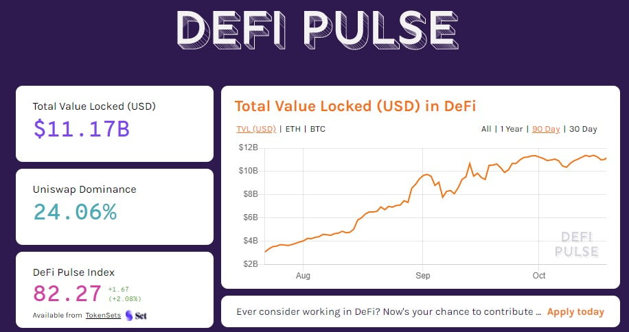 ETH and BTC Locked in DeFi has Increased by 194% and 10,000% in 2020 16