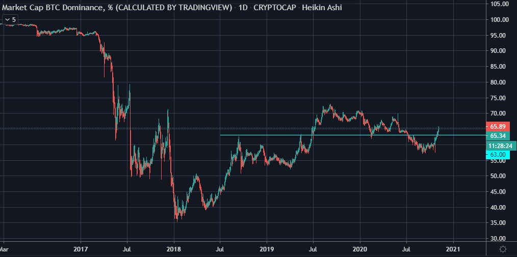 Bitcoin Inches Closer to $15k as BTC Dominance Decimates Altcoins 17