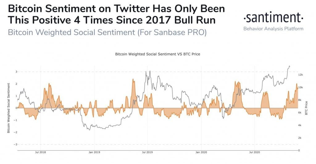 Bitcoin's (BTC) Positive Twitter Commentary is Near a 6-Month High 16