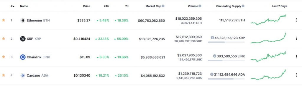 XRP Leads the Rest in an Altcoin Resurgence, up 33% in 24hrs 16