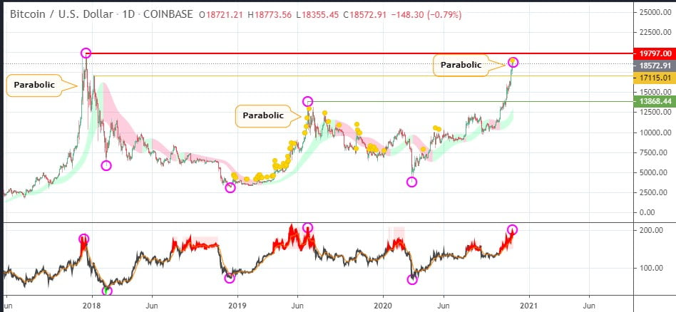 Bitcoin Analyst: BTC's Parabolic Rally Hints of a Pullback to $13.8k 17