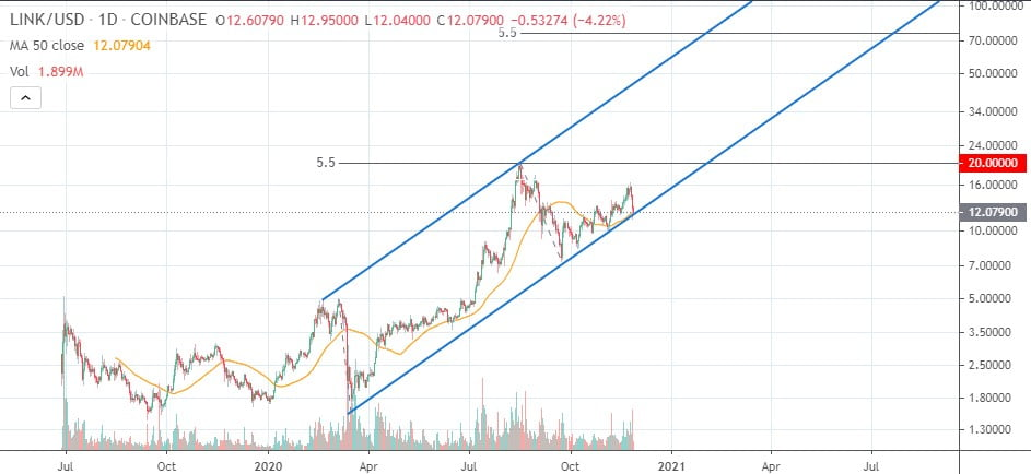 ChainLink Bouncing Off its 50-day MA Could Result in a Retest of $20 17