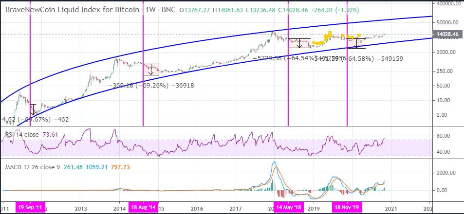 Bitcoin Analyst: BTC Could Test the $80k - $90k Region by mid-2021 12