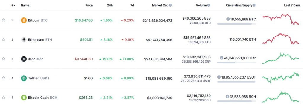 Tether's (USDT) market cap increased by $ 1 billion in 9 days to reach $ 19 billion 15
