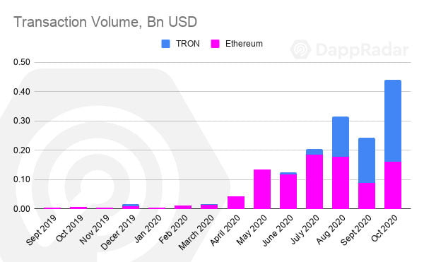 Tron's (TRX) Dapp Transaction Volume in October Surpasses Ethereum's 17
