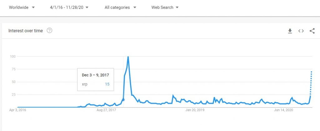 XRP's Google Search Interest Spikes to December 2017 Levels 17