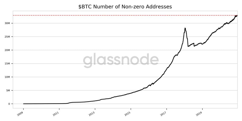 Number of Ethereum and Bitcoin Non-Zero Addresses Hit New ATH 17