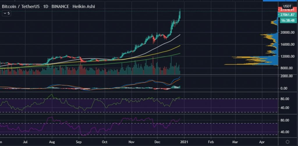 Bitcoin Analyst: $30k Would be a 'Red Alert' Zone for BTC 15