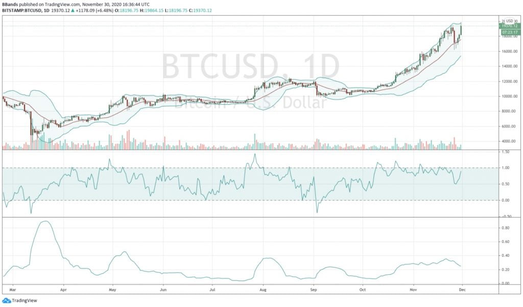 Bitcoin's Attempt at $20k is a Classic Top Setup - Bollinger 14