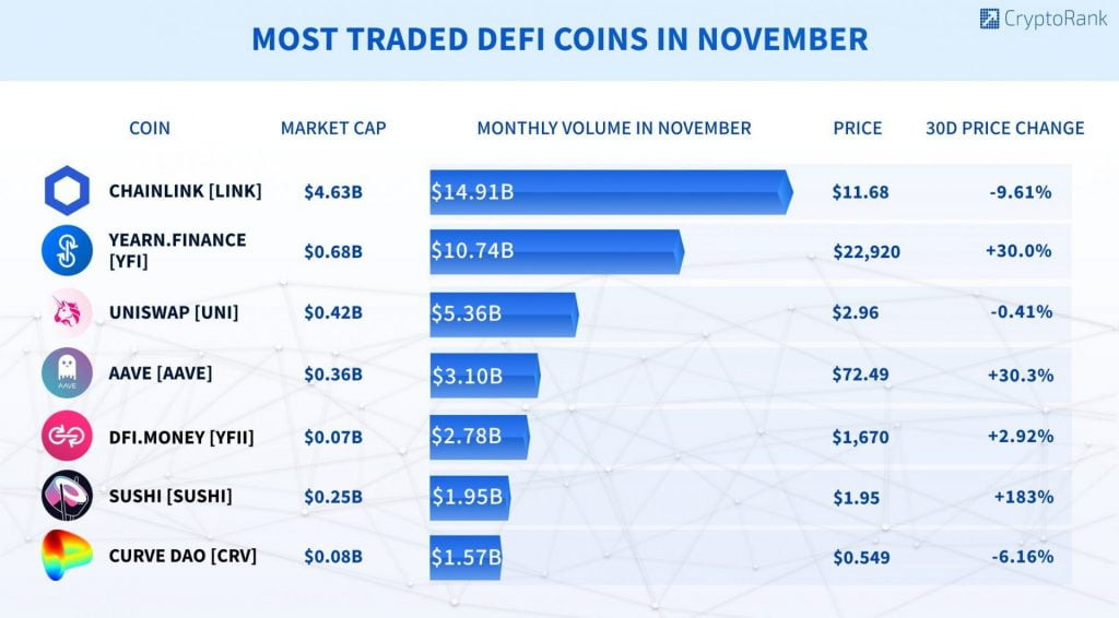 DeFi Could Break $20B in Total Value Locked before EOY - Report 14