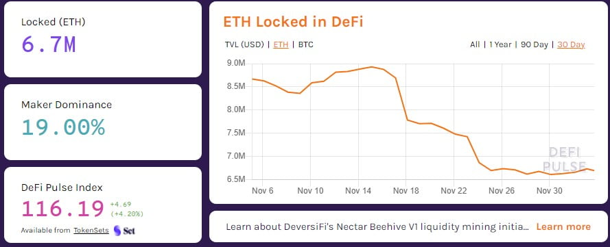 Ethereum Locked in DeFi Drops by 2.23M ETH Since Mid-November 4