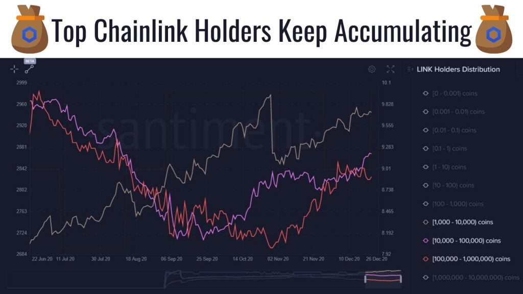 ChainLink Whales with 10M+ LINK Increases, no Capitulation in Sight 17