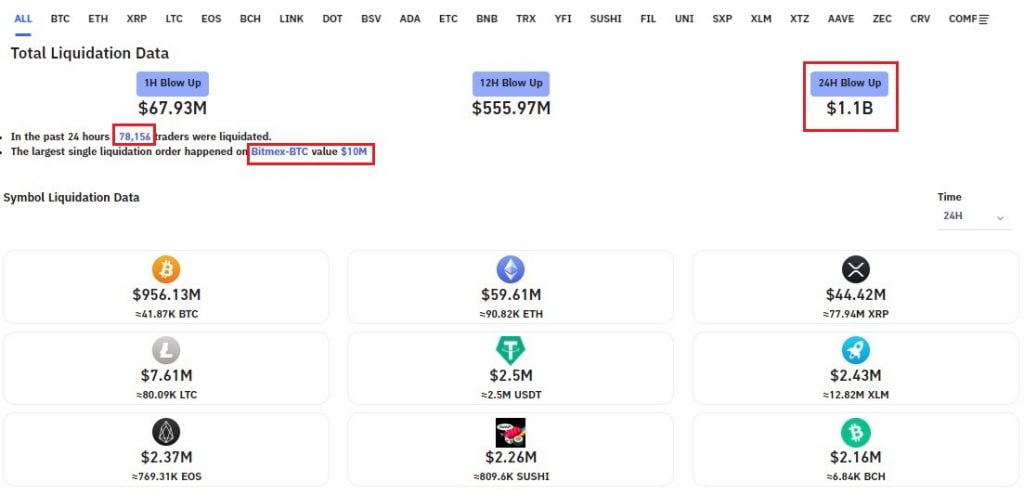 Bitcoin Liquidations Exceed $1B in 24 Hrs as BTC heads to $23k 14