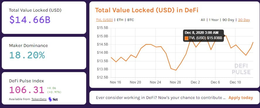 DeFi Could Break $20B in Total Value Locked before EOY - Report 13