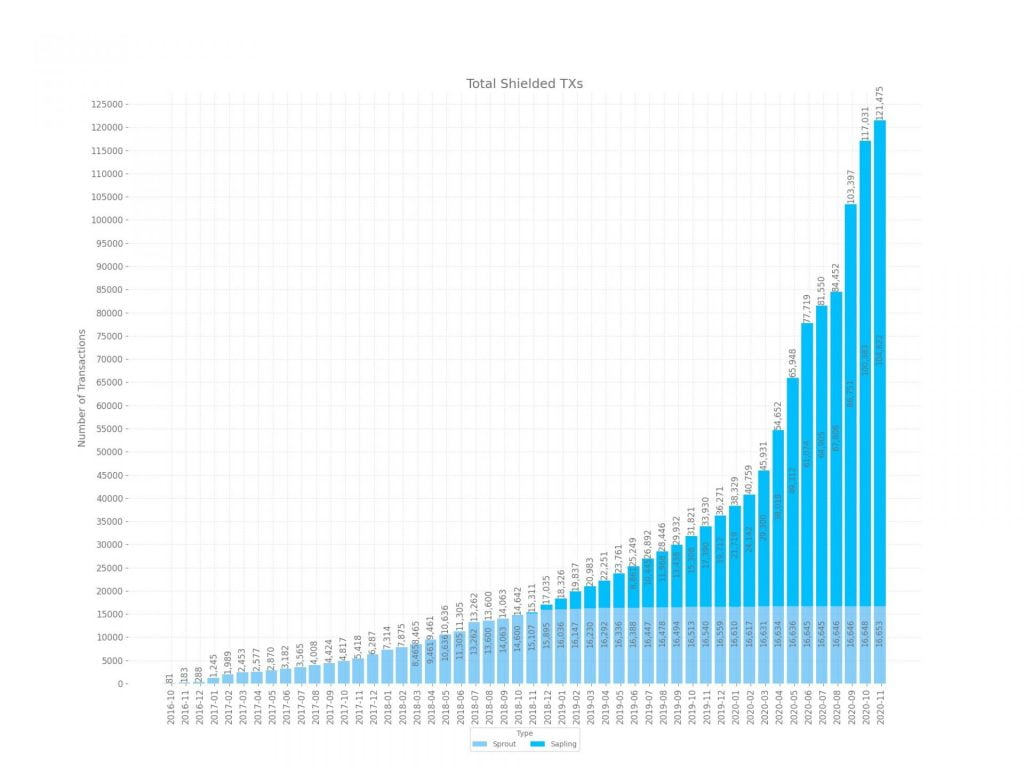 ZCash Stored in Shielded Pools is at an All-time High of 700k+ ZEC 12