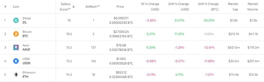 Zilliqa Enters the Top 30 on Coinmarketcap After 94% Gains in a Week 6