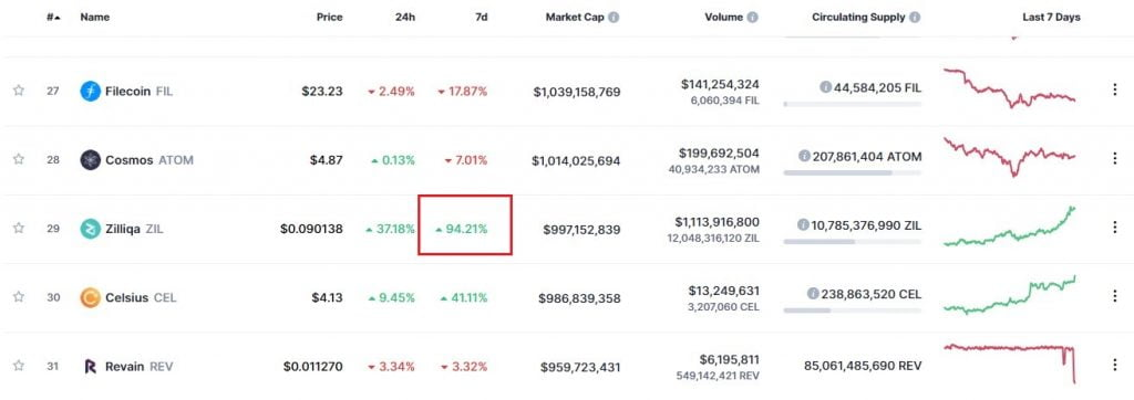 Zilliqa Enters the Top 30 on Coinmarketcap After 94% Gains in a Week 5