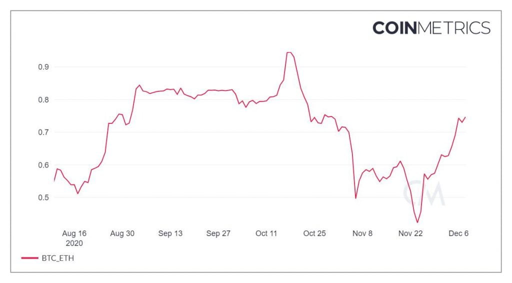 Ethereum's Correlation to Bitcoin Almost Doubles in 2 Weeks 4