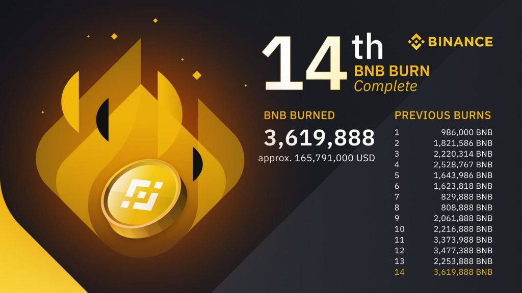 Binance Destroys $165M in BNB with Latest Coin burn, Highest to Date 3