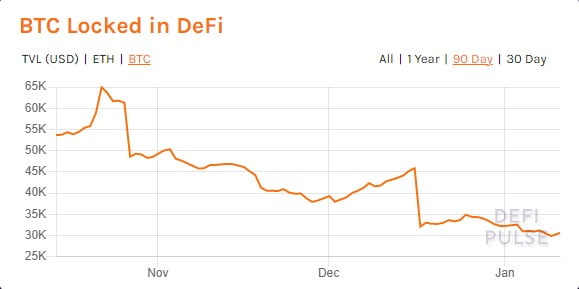 Total Value Locked in DeFi Hits New All-time High of $23.12 Billion 19