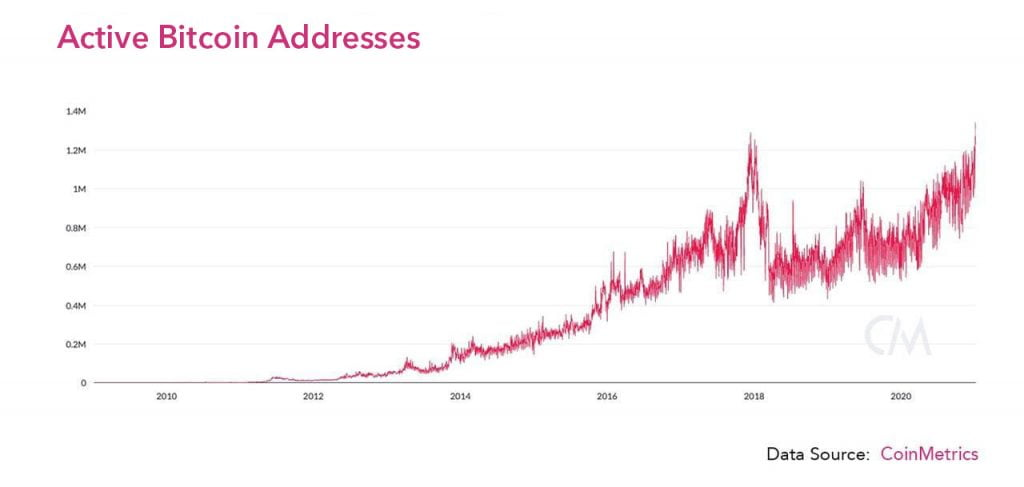 Bitcoin (BTC) Active Addresses Hit a Record High of 1.34 Million 15