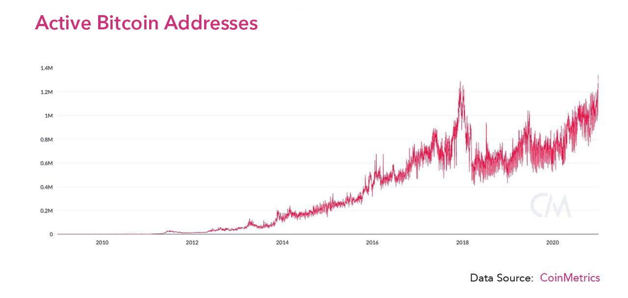 Bitcoin se stabilizează după o secvență de corecție   XTB