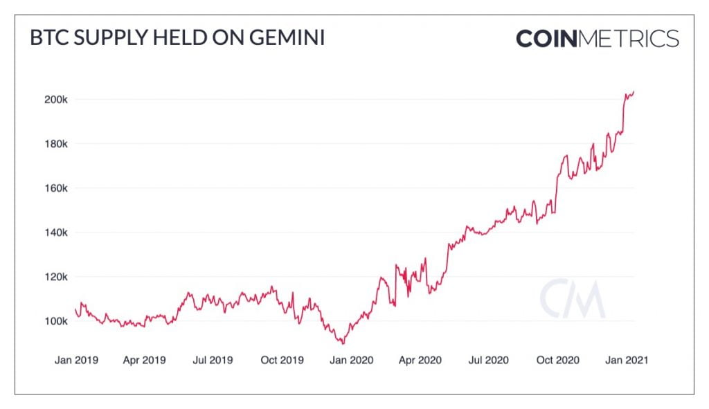 Bitcoin (BTC) Held on the Gemini Exchange has Doubled Since Jan. 2019 15