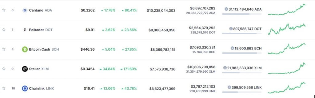 Stellar (XLM) Leapfrogs into the top 10 on CMC, Edging out Chainlink 3