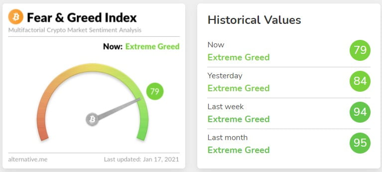 Crypto Fear/Greed Index Drops Below 80, the First Time Since Nov. 2020 8