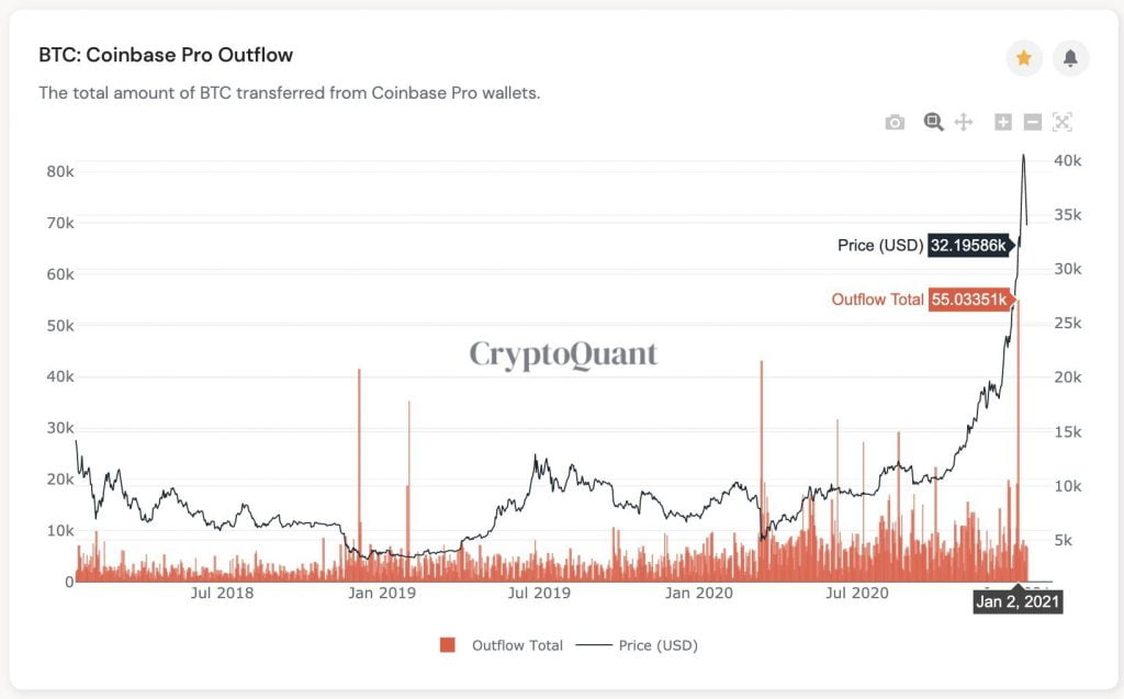 Bitcoin's $30k - $32k Level Should Hold due to Institutional Investors 17