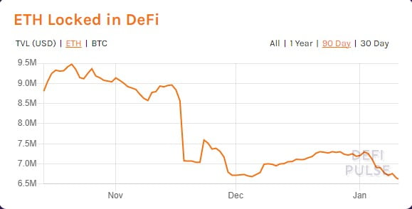 Total Value Locked in DeFi Hits New All-time High of $23.12 Billion 15