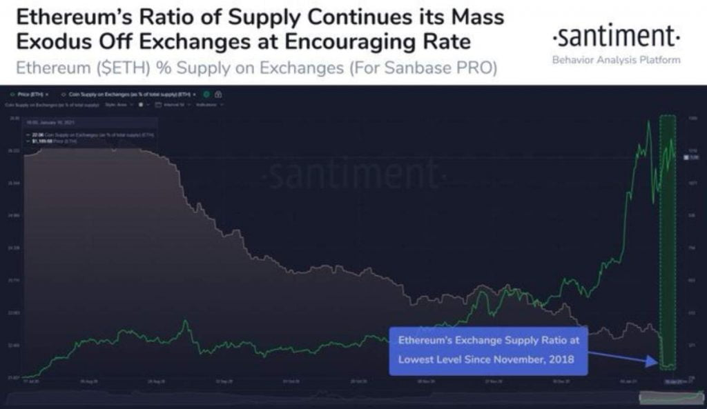 Ethereum (ETH) Stored On Crypto Exchanges Drops to 22% of Total Supply 15
