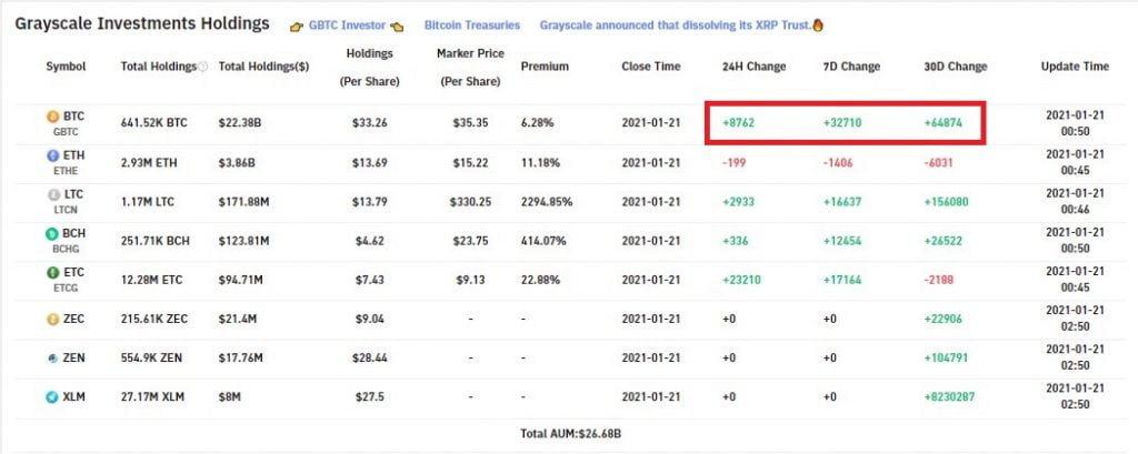 Grayscale Purchases 32,710 Bitcoin in 1 Week, 8,762 BTC in 24 Hrs 7