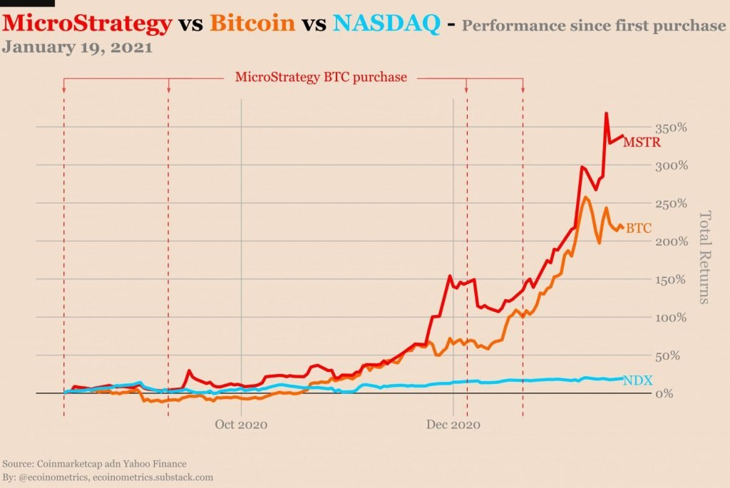 MicroStrategy's Stock Price Up 339% Since Adding BTC to its Treasury 4