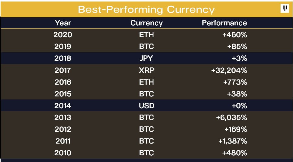Bitcoin Has Been the Best Performing Asset in 6 of the last 11 Yrs 3