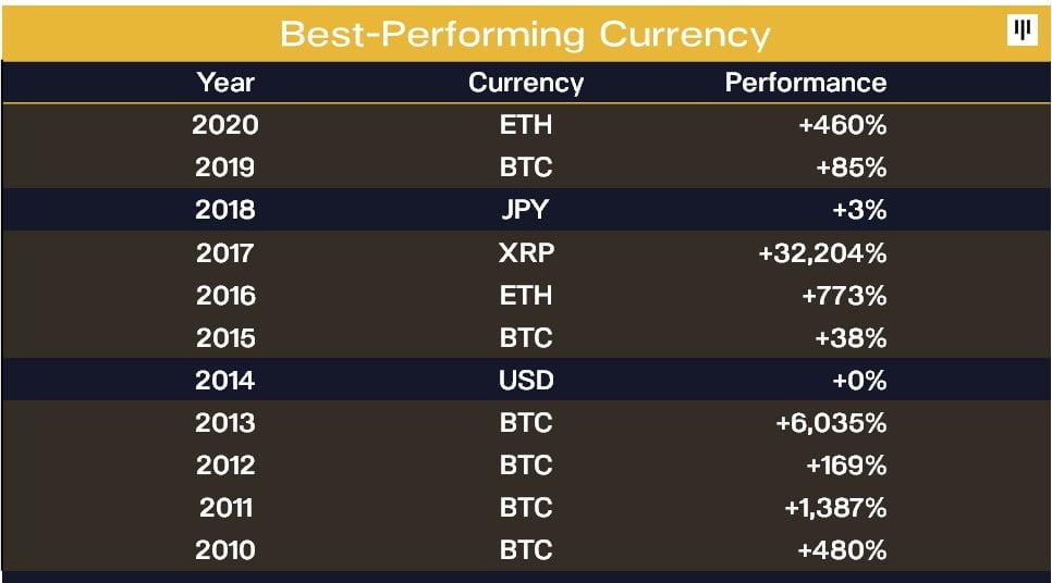 Bitcoin, Son 11 Yılın 6'sında En İyi Performans Gösteren Varlık Oldu 17