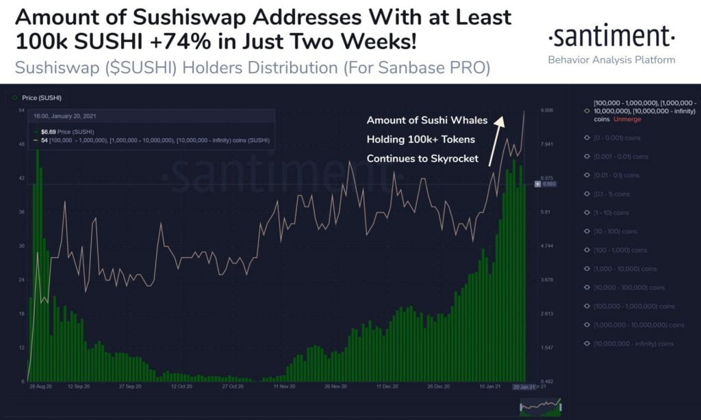 SushiSwap Whales Holding 100k+ SUSHI Increase By Over 74% in 2 Weeks 3