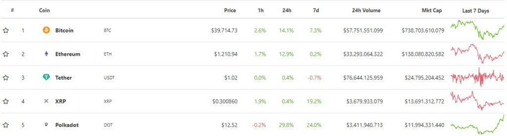 Polkadot (DOT) Sets New ATH, Enters Top 5 in Market Capitalization 13
